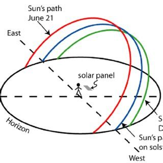 Solar energy research papers pdf